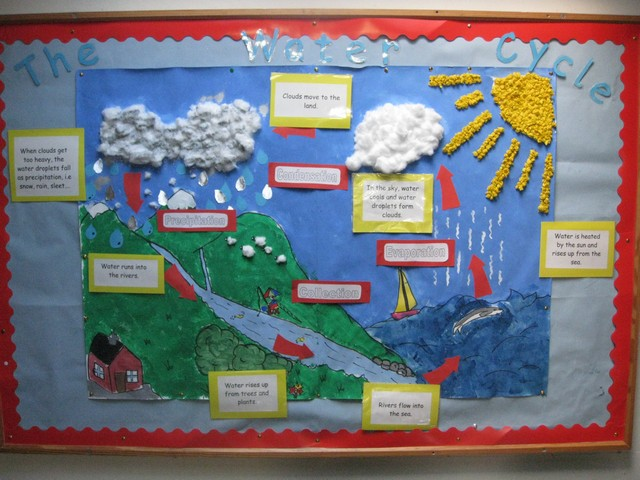 water cycle poster project How to make a water cycle poster | science poster ideas.